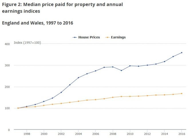 UK house price growth vs earnings