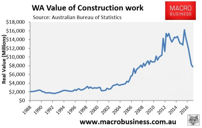 WA Construction Work