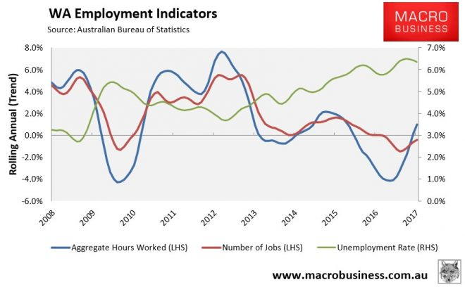 WA Employment Indicators