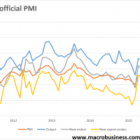 China PMIs nothing but strong