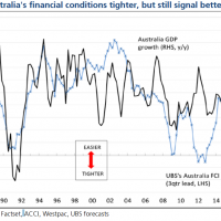 Australian financial conditions tighten