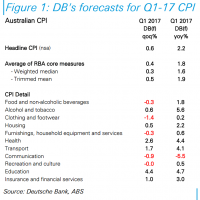 Previewing CPI