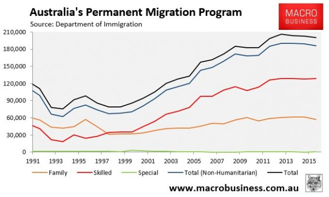 Asian migration to australia a chart