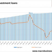 Specufestor mortgages still accelerating in March but…