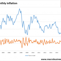 Monthly inflation soft