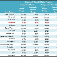 Auckland's median house price falls amid crashing sales volumes
