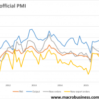 China's PMI's power on