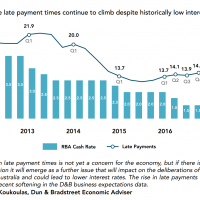 Late payments begin to climb