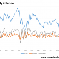 Monthly inflation breaks out!