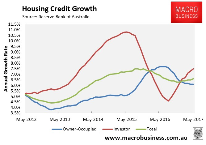 Annual investor credit growth - MacroBusiness