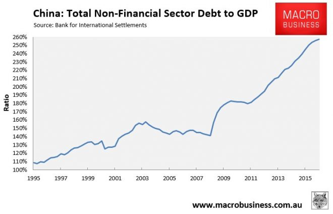 Image result for chinese debt charts
