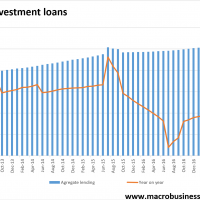 Specufestor loans were still firm in May