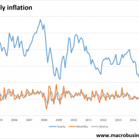 Monthly inflation pulls another donut