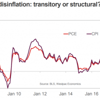 US lowflation temporary or permanent?