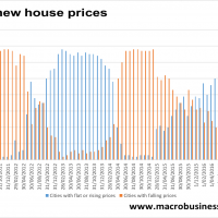 Chinese house prices stagnate