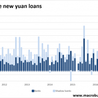 Chinese credit continues to slow