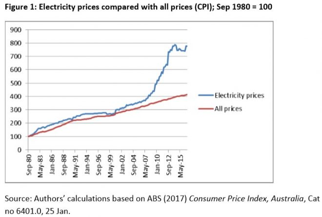 How privatisation pushed-up Australia's electricity costs