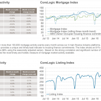 Core Logic leading indexes still hint at house price softening