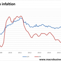 China inflation stable