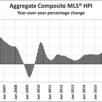 Canadian real estate correction intensifies
