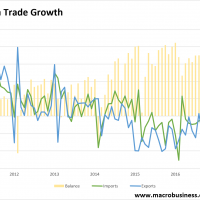 China trade remains strong