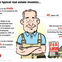 What does the average property investor look like?