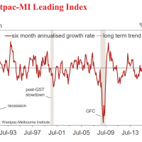 Leading index remains below trend