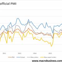 China PMIs send mixed messages