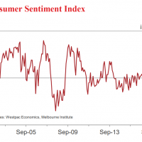 """""""The consumer mood remains downbeat"""""""
