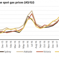 QLD gas drips south