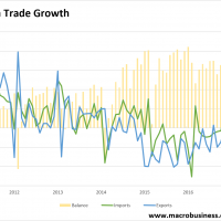 China trade mixed