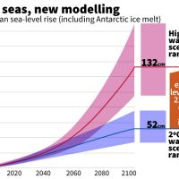 Inundation: Warming sea level rise models revised up