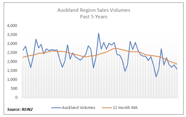 NZ real estate agents bleeding as sales volumes collapse