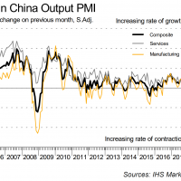 Caixin China services PMI goes splat