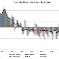 Great Caterpillar recession ends with a bang