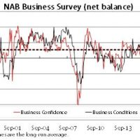 NAB business survey loses touch with reality