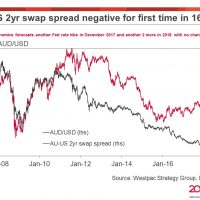 AUD/USD swap spread inverts for first time in 16 years