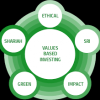 The pros and cons of ethical investing