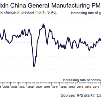 China Caixin PMI yawns