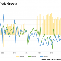 Chinese trade data comes back to earth