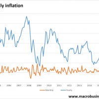 Monthly inflation firm again