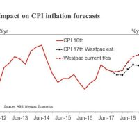 Australian inflation about to be re-weighted lower