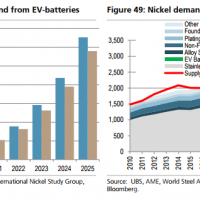 Which battery commodity booms are real?