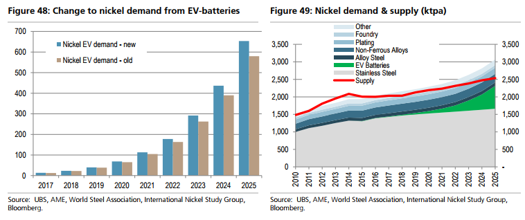 Which battery commodity booms are real? - MacroBusiness