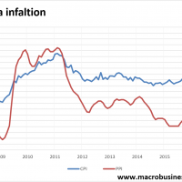 China's narrow commodity inflation persists