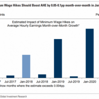 Trump tax cut to have little impact on US wages