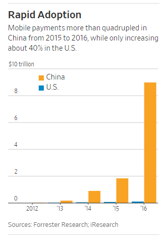 Mobile Payments: China vs US