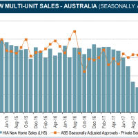 HIA: Apartment sales crater as houses hold up
