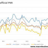 Chinese PMIs slow