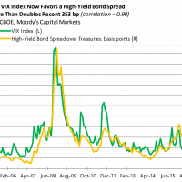 Credit not interested in equity correction